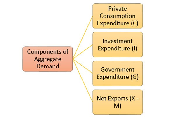 Components of aggregate demand investment is the iraqi dinar on the forex