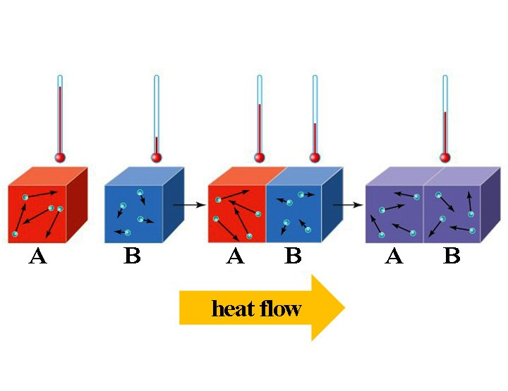 Learn Thermal Equilibrium and the Zeroth Law of Thermodynamics in 2 minutes.
